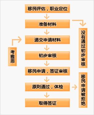 申请专业技术移民者需要经过以下六个步骤