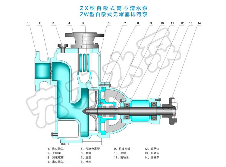 旋转马达的结构图