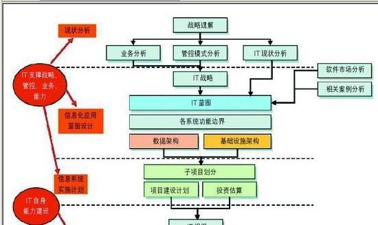 通过这些系统实现非结构化信息(如流行趋势)和结构化信息(如产品sku
