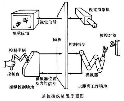 它是由人直接控制的,人要移动控制手柄或启动开关来