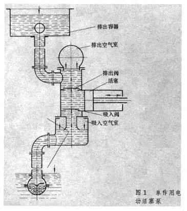 泵由电动机或内燃机通过减速机构传动,并借曲柄连杆机构(见曲柄滑块