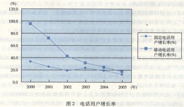 (图)通信行业定量分析示意图