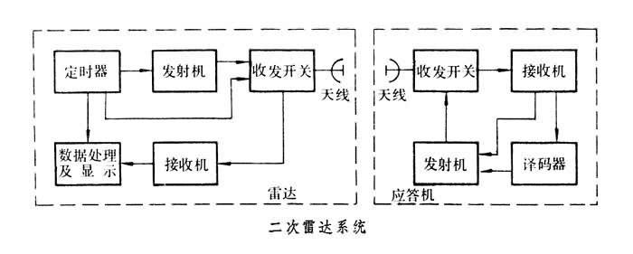 工作原理图为二次雷达系统的基本组成