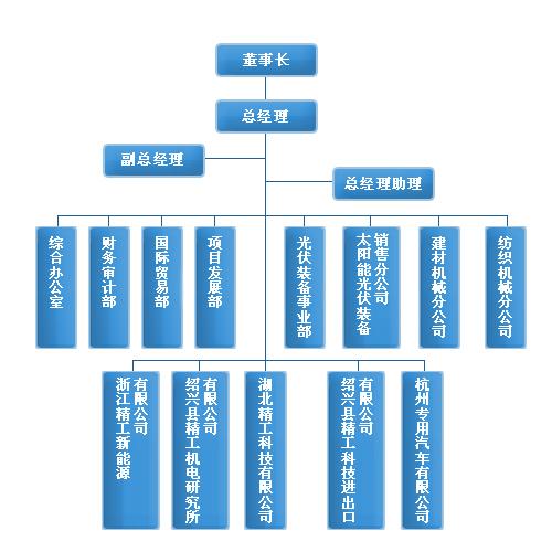 项目结构图设计