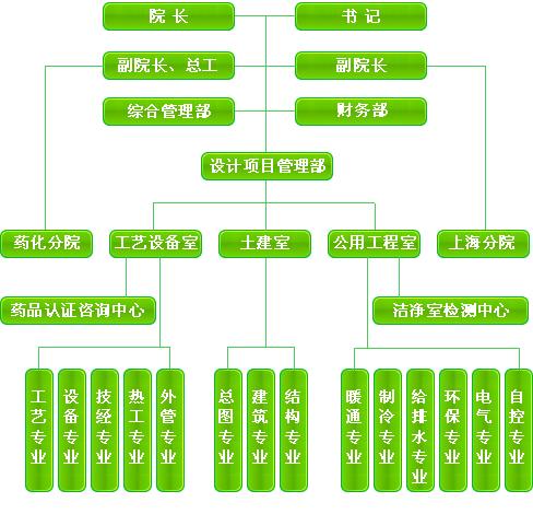 创意 组织架构设计图-;;; 设计院组织结构图 _网络排行榜; 山东省设计-西安建筑设计