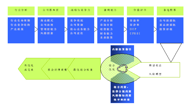 制衡有效的公司治理结构和管理架构