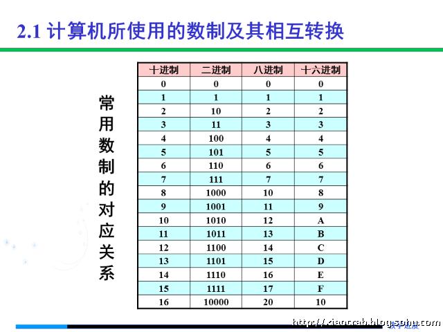 十进制的数,如何转换成,十六进制,八进制,和二进制的数