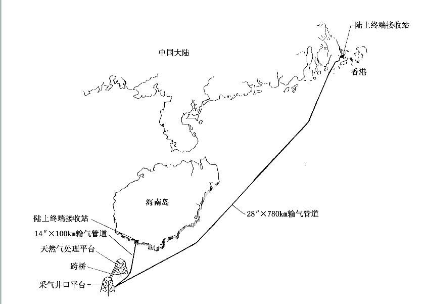 我国南海某气田长距离外输管道