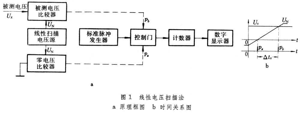 数字电压表_360百科