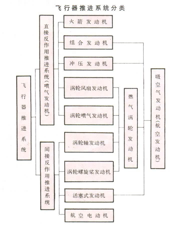 分类飞行器推进系统按工作原理的不同分为两大类