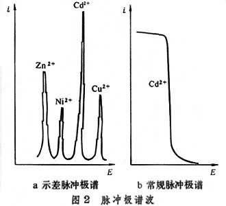 5hz)的脉冲方波电压,测量方波电压后期的法拉第电流