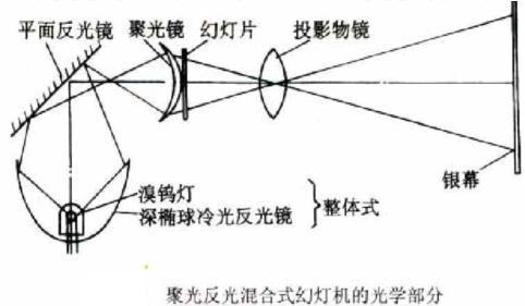 幻灯机_360百科