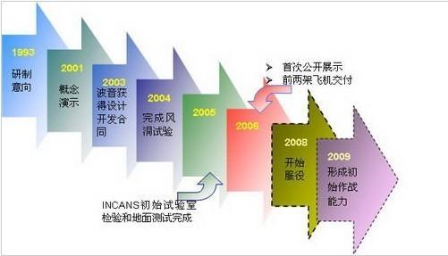 飞机燃油系统发展历程