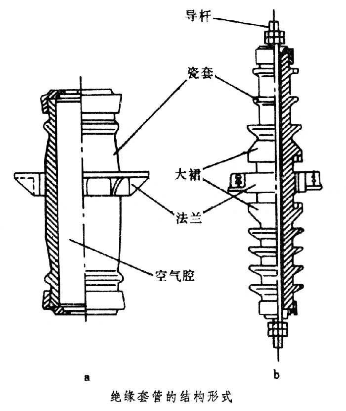 简称套管.其基本结构形式见图