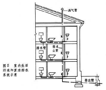 室内给水排水系统_360百科