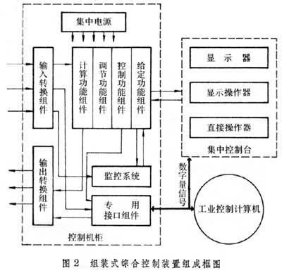 图2是组装仪表的基本组成框图